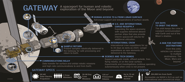 新宇宙ステーションの名は「ゲートウェイ」
